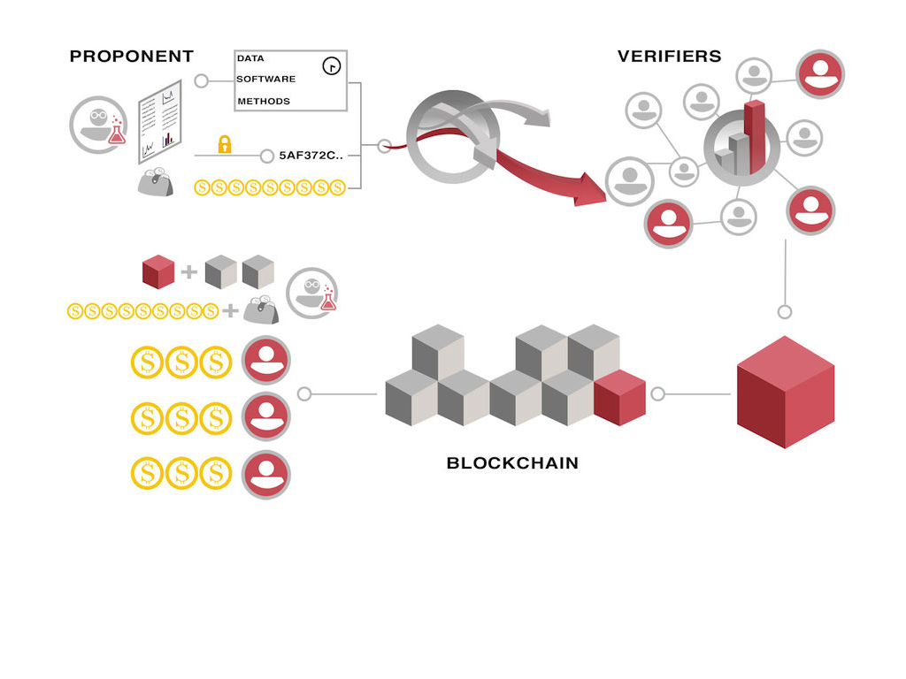 Blockchain-based solutions for the scientific environment, from peer-review system to replicability and reproducibility.